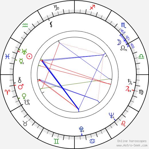 Betty Hutton birth chart, Betty Hutton astro natal horoscope, astrology