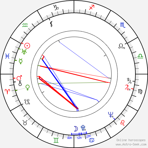 Branko Bauer birth chart, Branko Bauer astro natal horoscope, astrology