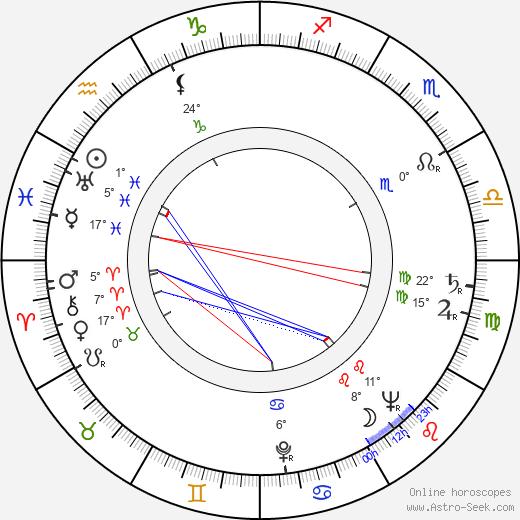 Buddy Rogers tema natale, biography, Biografia da Wikipedia 2020, 2021
