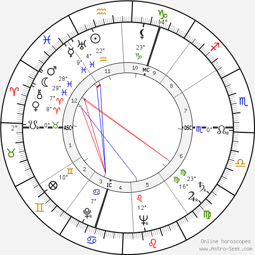 Corinne Luchaire birth chart, biography, wikipedia 2018, 2019