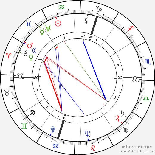 Corinne Luchaire astro natal birth chart, Corinne Luchaire horoscope, astrology