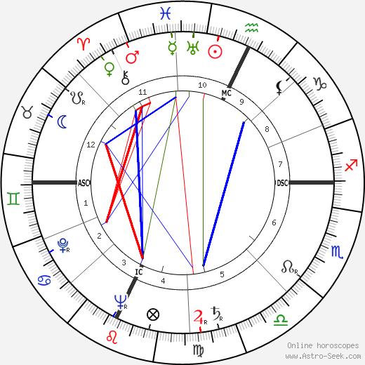 Doreen Millard день рождения гороскоп, Doreen Millard Натальная карта онлайн