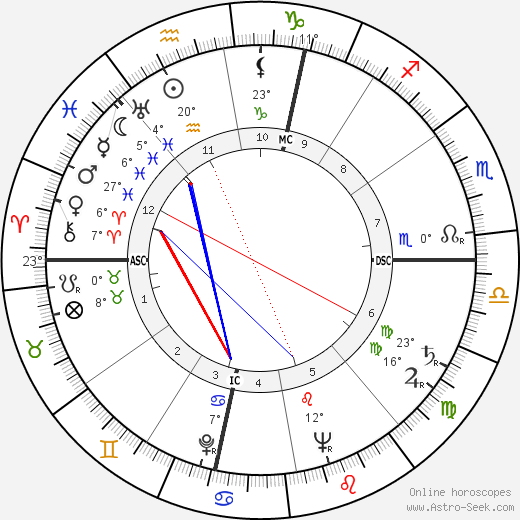 Eusebio Castigliano birth chart, biography, wikipedia 2017, 2018