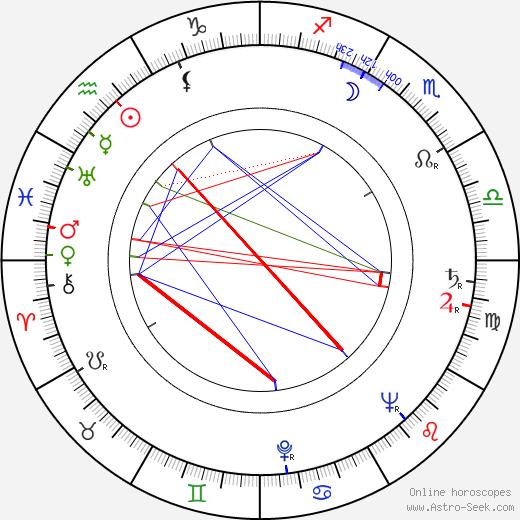 Florián Andris tema natale, oroscopo, Florián Andris oroscopi gratuiti, astrologia