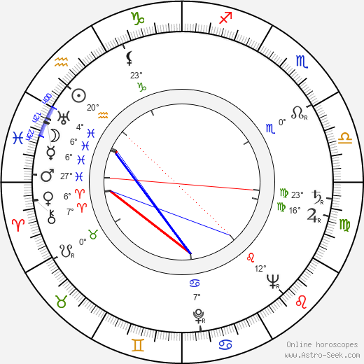 František Kropáček birth chart, biography, wikipedia 2019, 2020