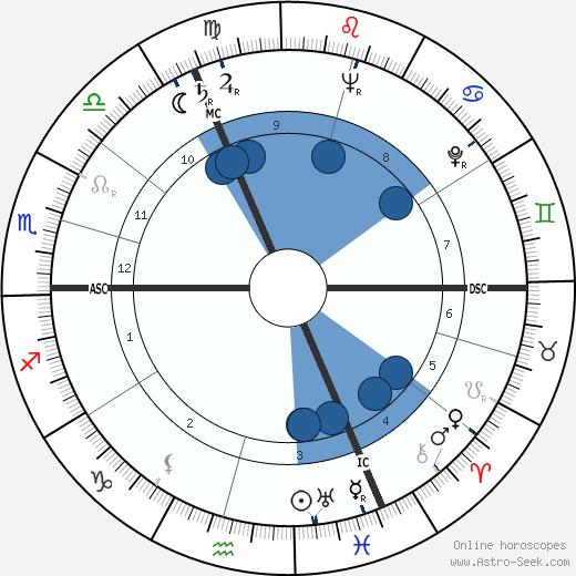 Gaston Reiff wikipedia, horoscope, astrology, instagram