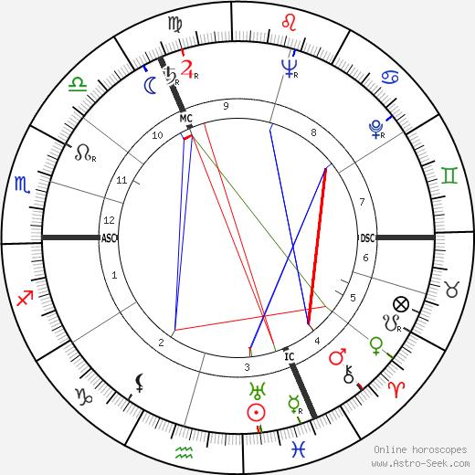 Гастон Рейфф Gaston Reiff день рождения гороскоп, Gaston Reiff Натальная карта онлайн