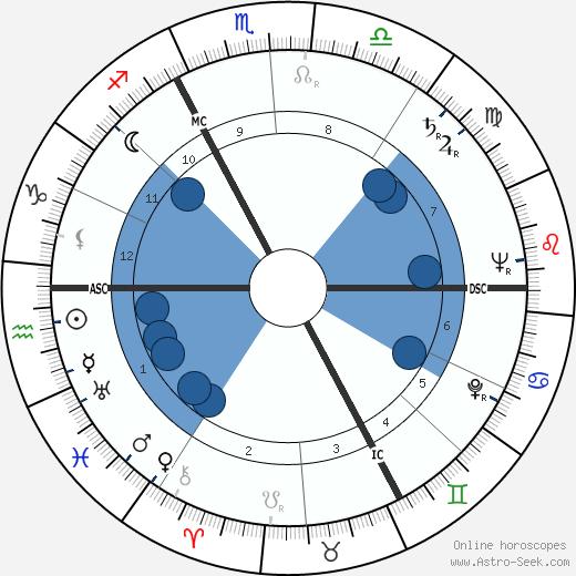 Gilbert Lavoine wikipedia, horoscope, astrology, instagram