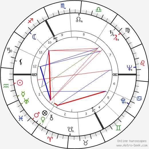 Gilbert Lavoine birth chart, Gilbert Lavoine astro natal horoscope, astrology