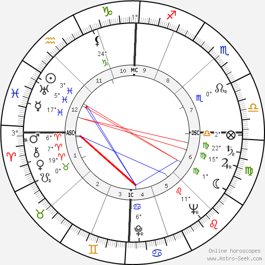 Giulietta Masina birth chart, biography, wikipedia 2018, 2019