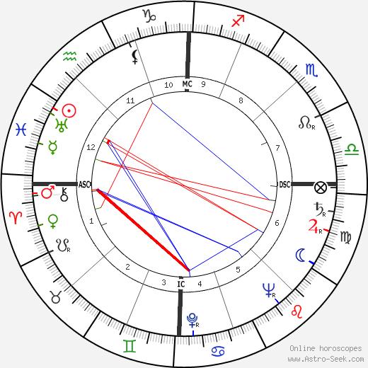 Giulietta Masina astro natal birth chart, Giulietta Masina horoscope, astrology