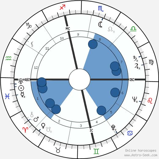 Giuseppe Patroni Griffi wikipedia, horoscope, astrology, instagram