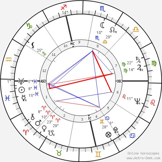 Giuseppe Patroni Griffi birth chart, biography, wikipedia 2019, 2020