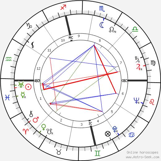 Giuseppe Patroni Griffi tema natale, oroscopo, Giuseppe Patroni Griffi oroscopi gratuiti, astrologia