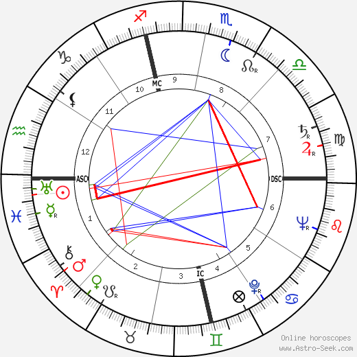 Giuseppe Patroni Griffi birth chart, Giuseppe Patroni Griffi astro natal horoscope, astrology