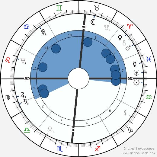 Hugh Downs wikipedia, horoscope, astrology, instagram
