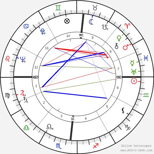 Hugh Downs день рождения гороскоп, Hugh Downs Натальная карта онлайн
