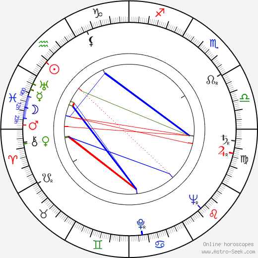 Janoslav Mikulín день рождения гороскоп, Janoslav Mikulín Натальная карта онлайн
