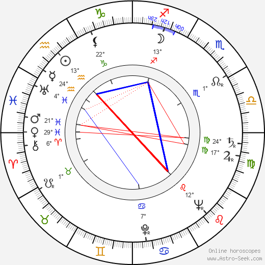 Jaroslav Doubrava birth chart, biography, wikipedia 2019, 2020