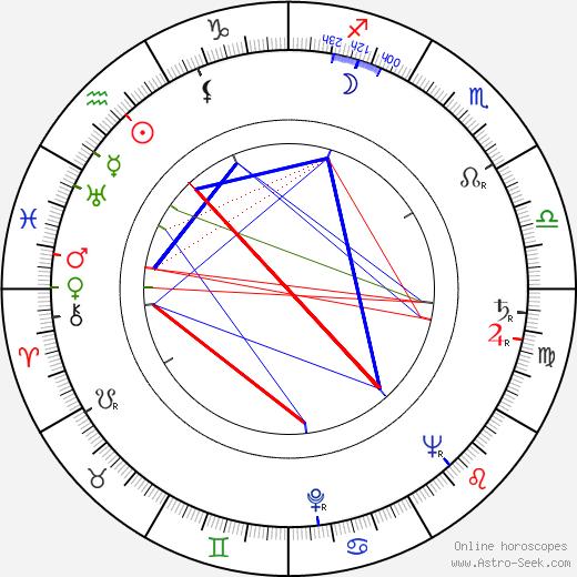 Jaroslav Doubrava tema natale, oroscopo, Jaroslav Doubrava oroscopi gratuiti, astrologia
