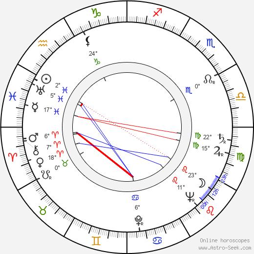 Jean Heather birth chart, biography, wikipedia 2019, 2020
