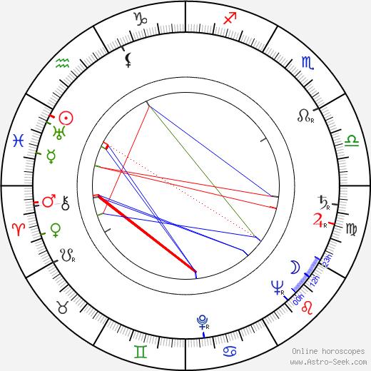Jean Heather astro natal birth chart, Jean Heather horoscope, astrology
