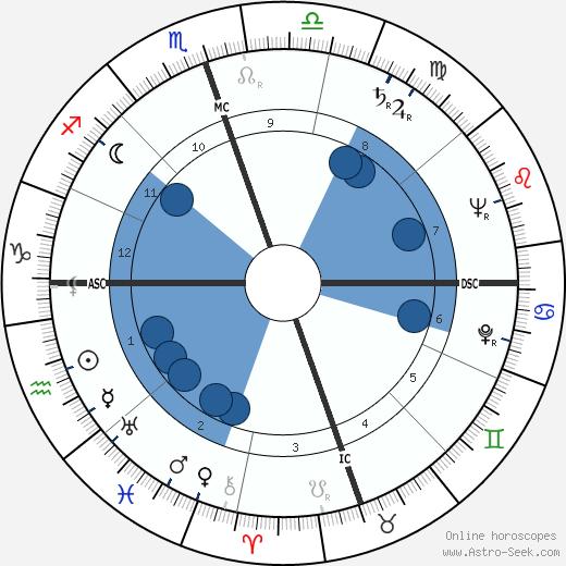 John Clarence Butler wikipedia, horoscope, astrology, instagram