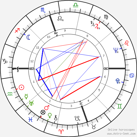 John Clarence Butler birth chart, John Clarence Butler astro natal horoscope, astrology