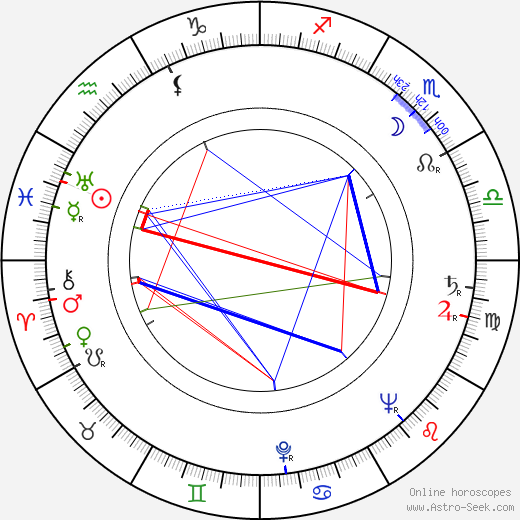 Josef Mixa birth chart, Josef Mixa astro natal horoscope, astrology
