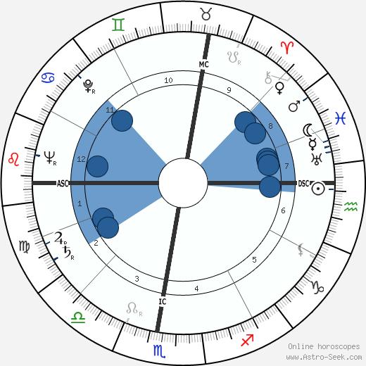 Joseph Fontanet wikipedia, horoscope, astrology, instagram