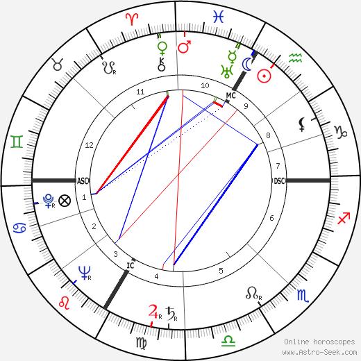 Лана Тёрнер Lana Turner день рождения гороскоп, Lana Turner Натальная карта онлайн
