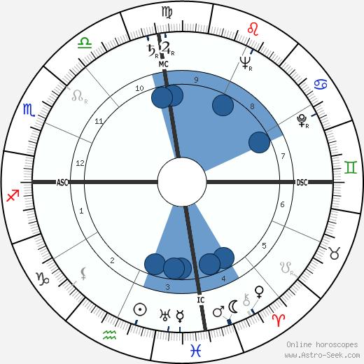Lloyd Bentsen wikipedia, horoscope, astrology, instagram
