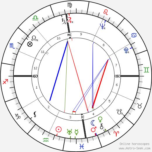Lloyd Bentsen astro natal birth chart, Lloyd Bentsen horoscope, astrology