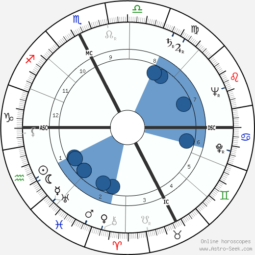 Luciano Pezzi wikipedia, horoscope, astrology, instagram