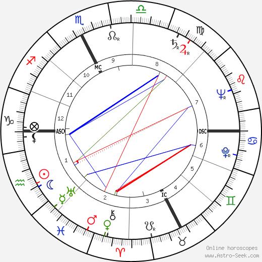 Luciano Pezzi день рождения гороскоп, Luciano Pezzi Натальная карта онлайн