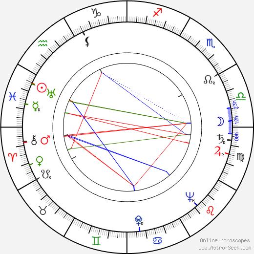 Ludvík Aškenazy tema natale, oroscopo, Ludvík Aškenazy oroscopi gratuiti, astrologia