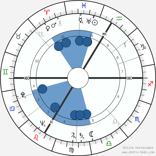 Ludwig Munzinger wikipedia, horoscope, astrology, instagram