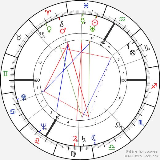 Ludwig Munzinger birth chart, Ludwig Munzinger astro natal horoscope, astrology