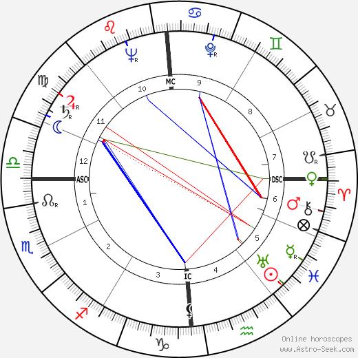 Luigi Oreste Speciani день рождения гороскоп, Luigi Oreste Speciani Натальная карта онлайн