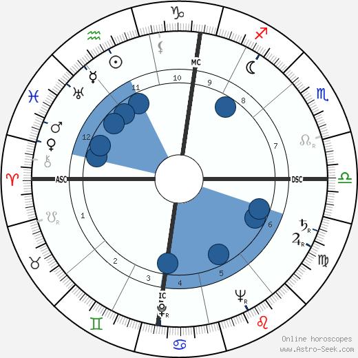 Madeleine Lebeau wikipedia, horoscope, astrology, instagram