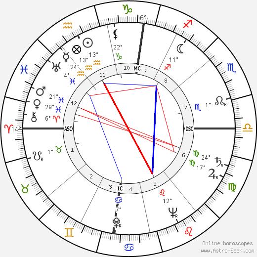 Madeleine Lebeau birth chart, biography, wikipedia 2020, 2021