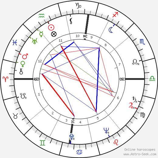Madeleine Lebeau birth chart, Madeleine Lebeau astro natal horoscope, astrology