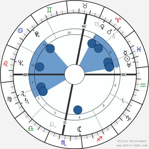Marcel Chevalier wikipedia, horoscope, astrology, instagram