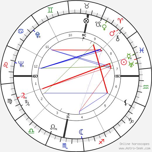Marcel Chevalier день рождения гороскоп, Marcel Chevalier Натальная карта онлайн