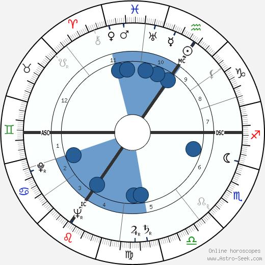 Marcel Poblome wikipedia, horoscope, astrology, instagram