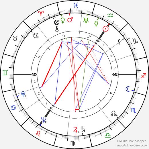 Marcel Poblome день рождения гороскоп, Marcel Poblome Натальная карта онлайн