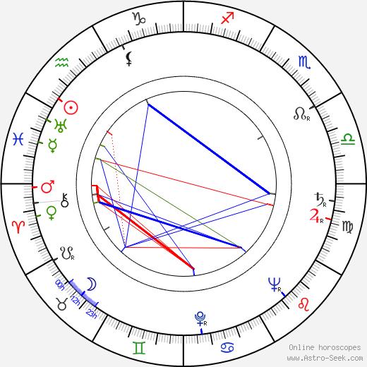 Mutsuko Sakura birth chart, Mutsuko Sakura astro natal horoscope, astrology