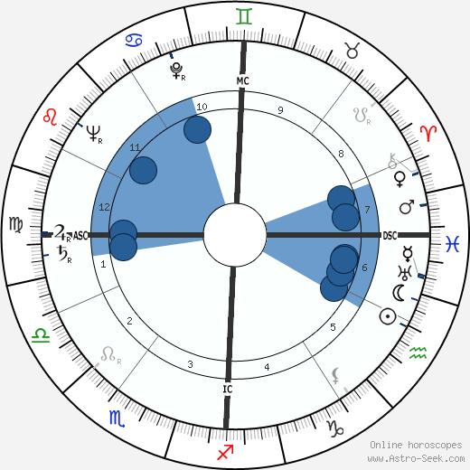 Renato Gei wikipedia, horoscope, astrology, instagram