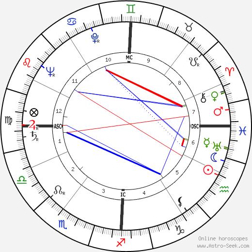 Renato Gei tema natale, oroscopo, Renato Gei oroscopi gratuiti, astrologia