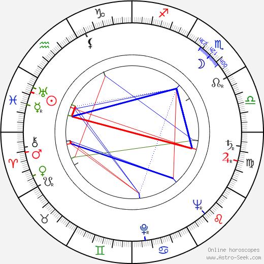 Rodolfo Sonego birth chart, Rodolfo Sonego astro natal horoscope, astrology